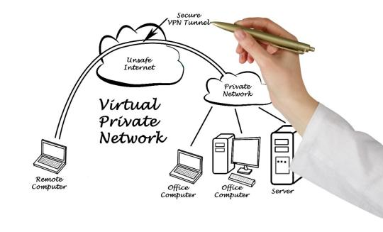 Diagram of Virtual Private Network