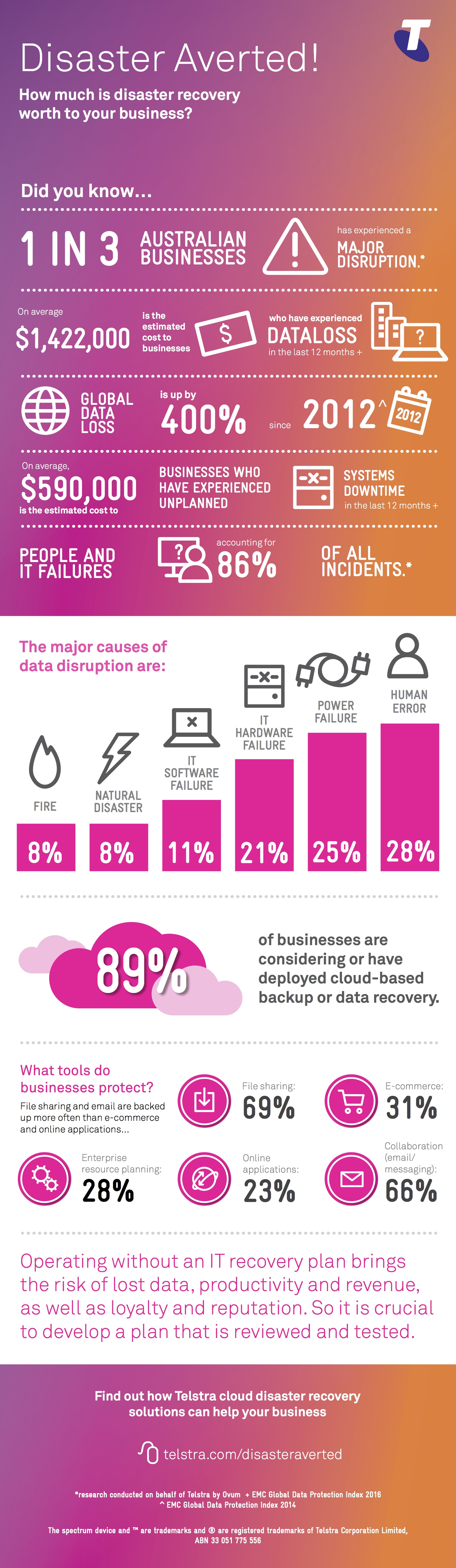 infographic of disaster recovery